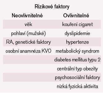 Rizikové faktory aterosklerózy.