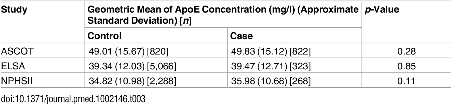 ApoE concentrations in individuals who later developed cardiovascular disease by case/control status in all three studies.