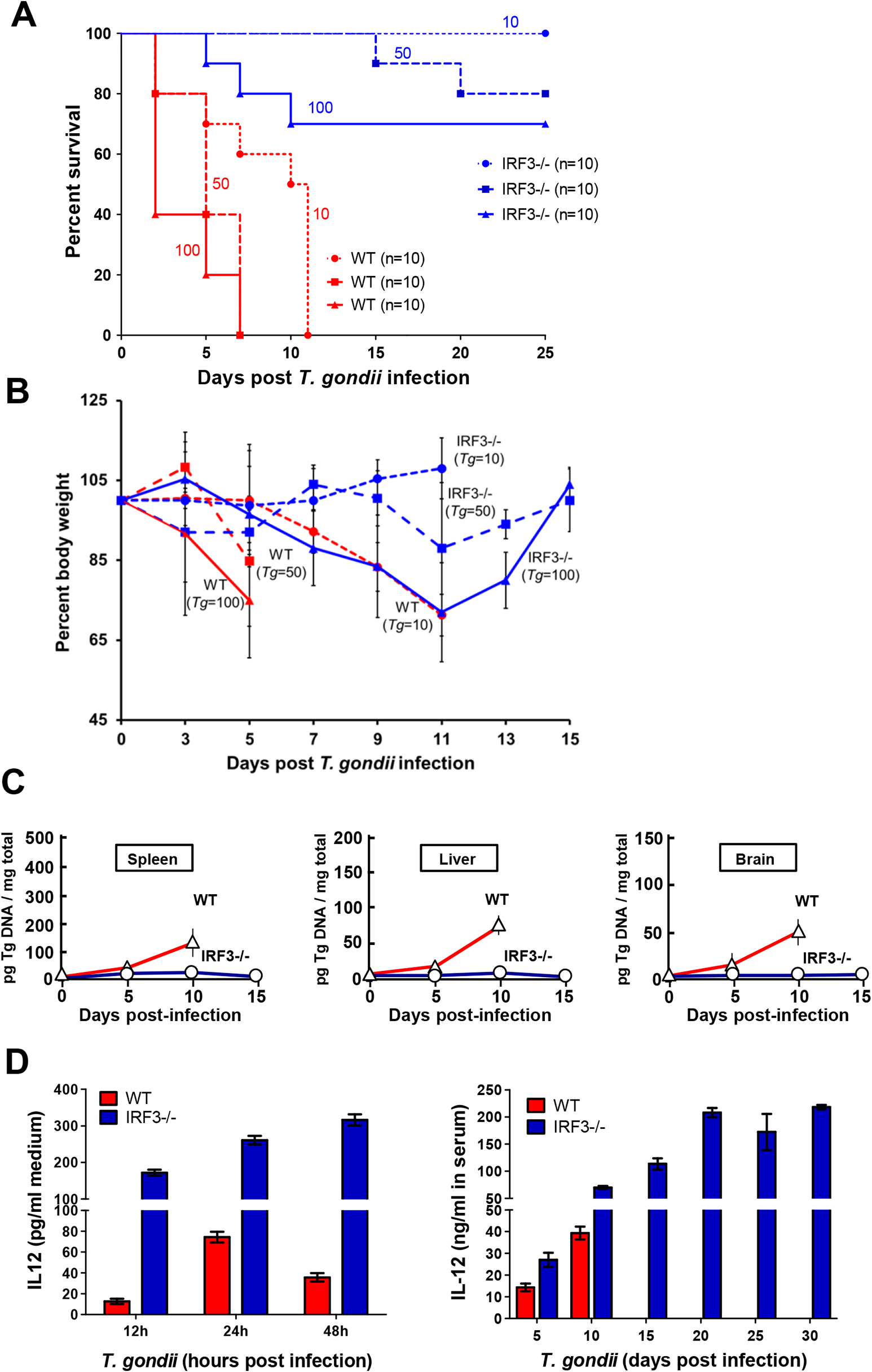 <i>T</i>. <i>gondii</i> growth and virulence in mice is promoted by IRF3.