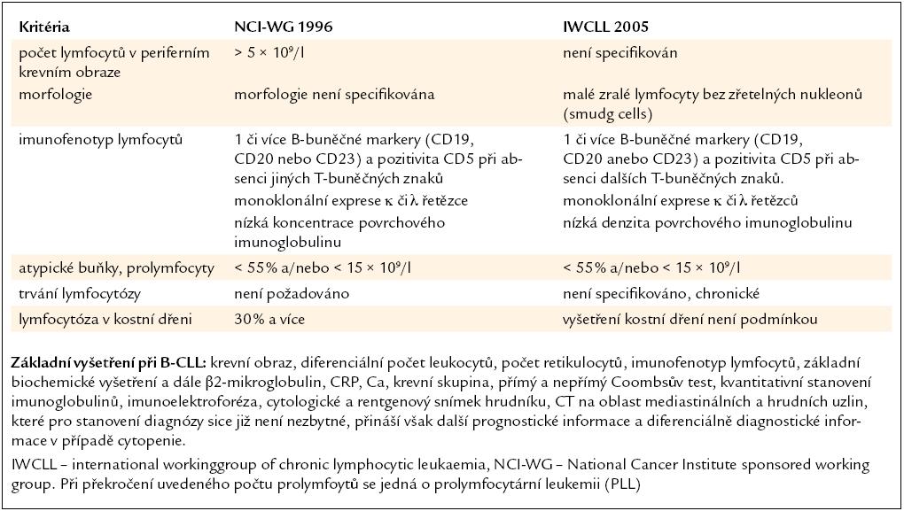 Diagnostická kritéria pro stanovení diagnózy B-CLL a základní vyšetření prováděná u této choroby [32,33].