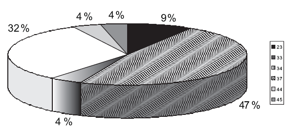 Profesionálne pľúcne ochorenia na Slovensku hlásené v rokoch 1998–2008 23 (9 %) Rakovina pľúc z rádioaktívnych látok 33 (47 %) Choroba zaprášenia pľúc prachom obsahujúcim oxid kremičitý 34 (4 %) Choroba zaprášenia pľúc azbestovým prachom (azbestóza) 37 (32 %) Bronchiálna astma 44 (4 %) Vonkajšie alergické alveolitídy a ich následky 45 (4 %) Alergické choroby horných dýchacích ciest s dokázanou precitlivenosťou na alergény z pracovného prostredia