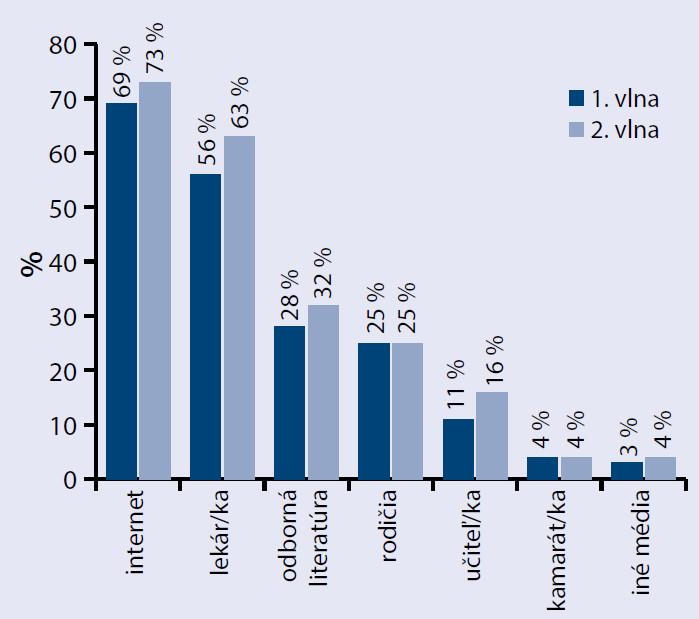 Zdroj informácií o cukrovke a hypertenzii