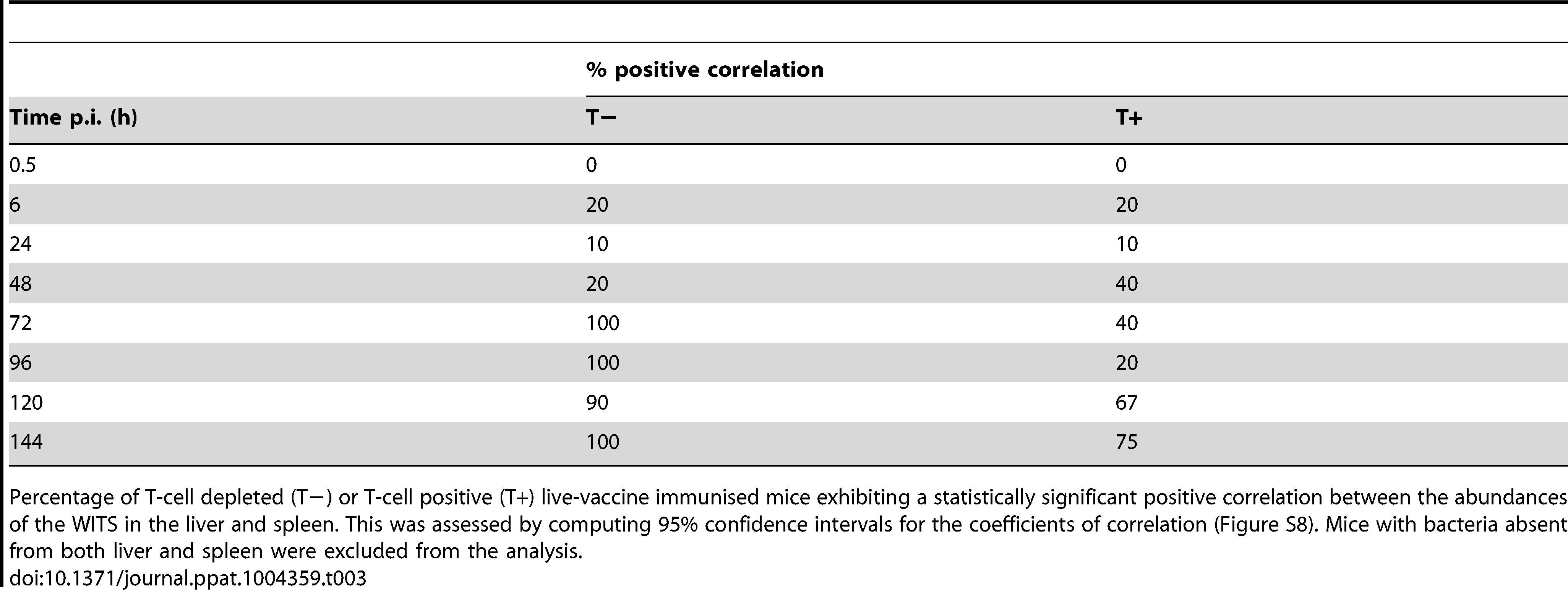 Increase in correlation between organ bacterial populations over time.