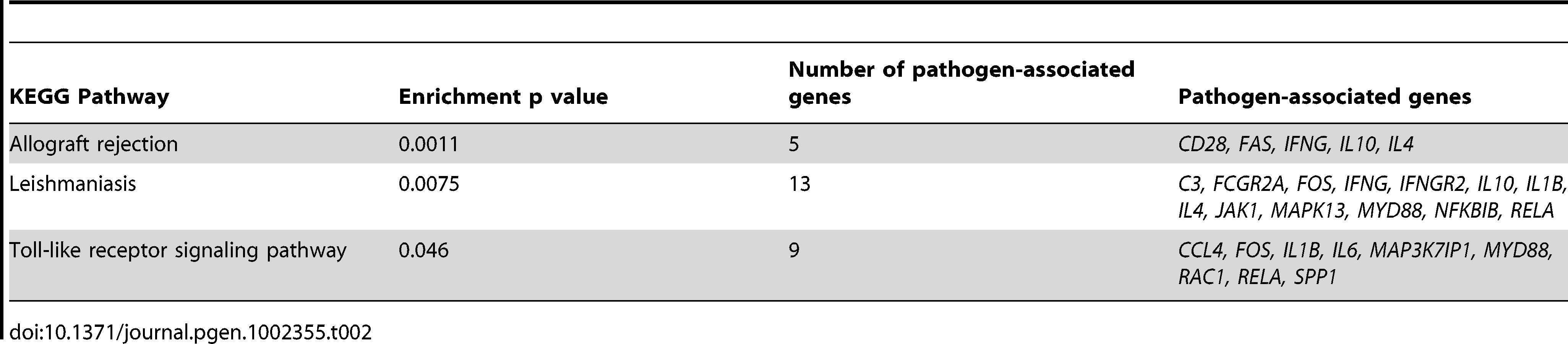 pathways enriched with genes which correlated with pathogen diversity.