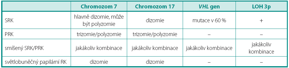 Genetický profil světlobuněčných nádorů Table 1. Genetic profile of tumors composed of clear cells