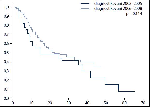 Stratifikovaná analýza přežití dle období stanovení diagnózy: pacienti s kurativní léčbou, pod 80 let, bez závislosti na alkohol ve stadiu IV.