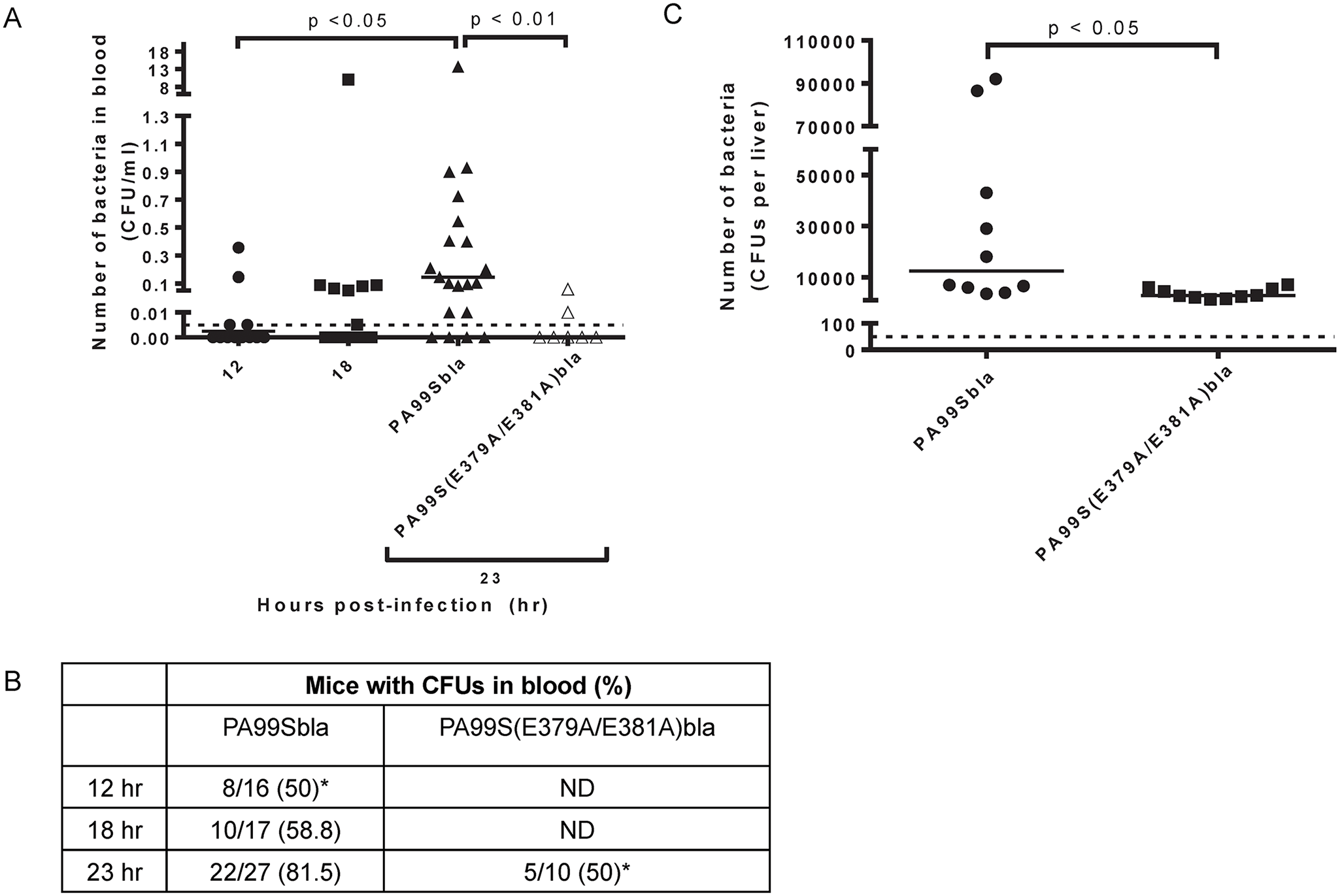 Bacterial dissemination into the bloodstream increases over time during pneumonia and is dependent on the ADPRT domain of ExoS.