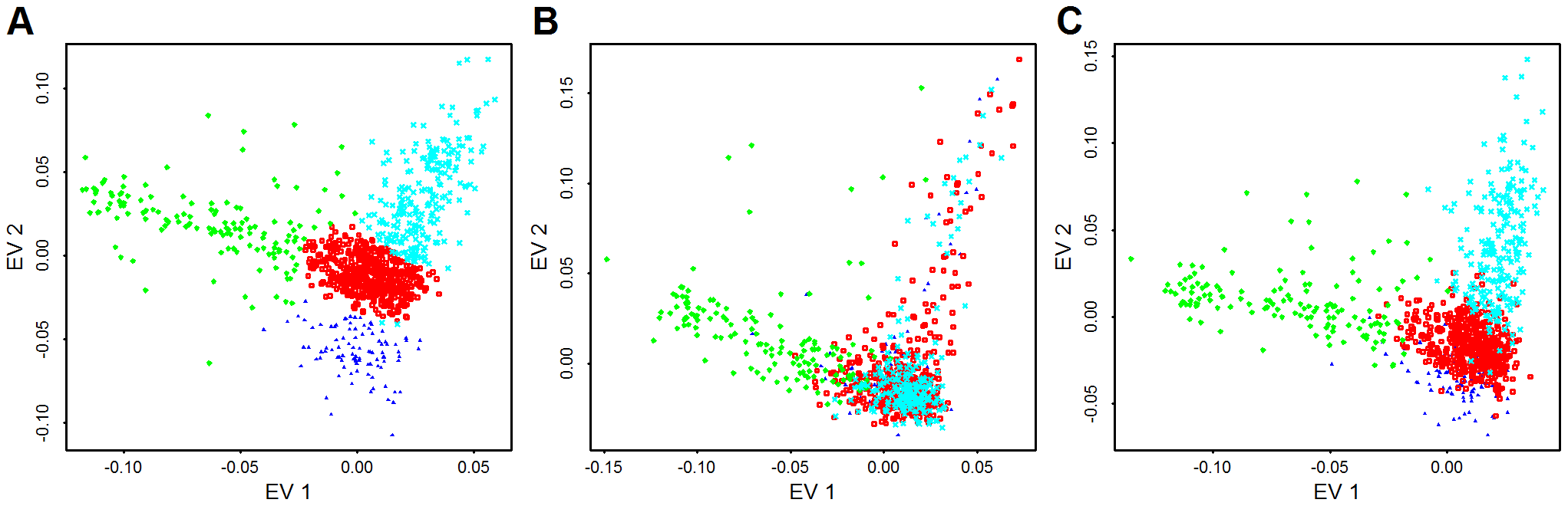 PCA from common variants, low frequency variants, and both types of variants.