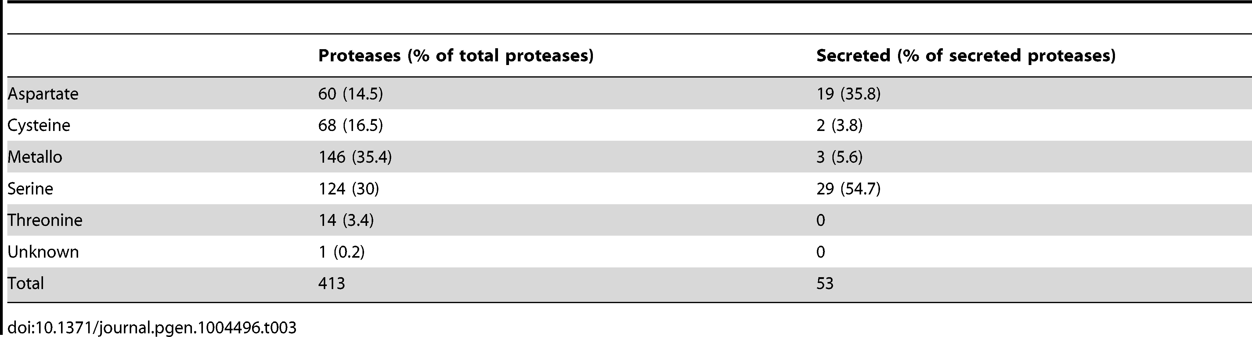 Protease families in the <i>L. corymbifera</i> genome.