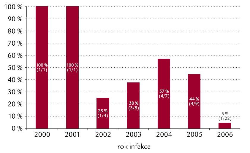 """Attributed"" mortalita nemocných s IA v letech 2000–2006."