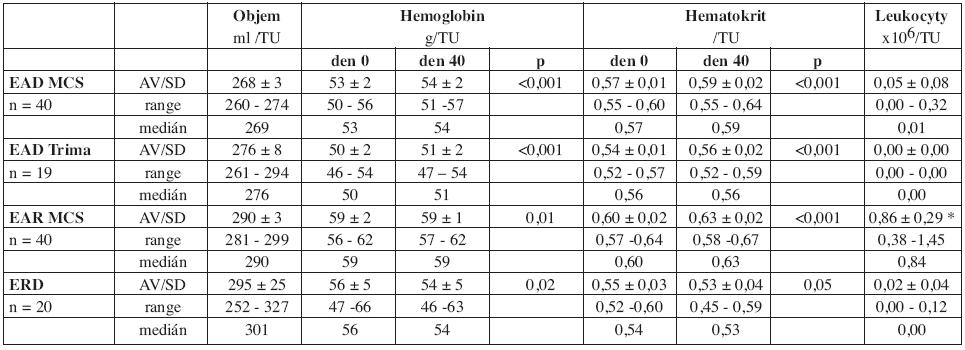 Základní parametry jakosti erytrocytárních koncentrátů.