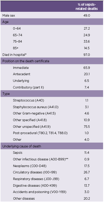 Table 1. Frequency characteristics of a total of 41,425 sepsis-related deaths in the Czech Republic, 1998-2011