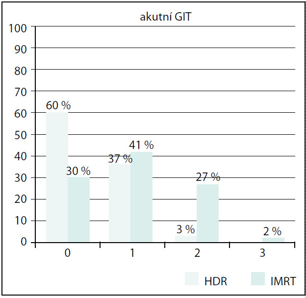 Srovnání akutní GIT toxicity Fig. 5. Comparison of acute GIT toxicity