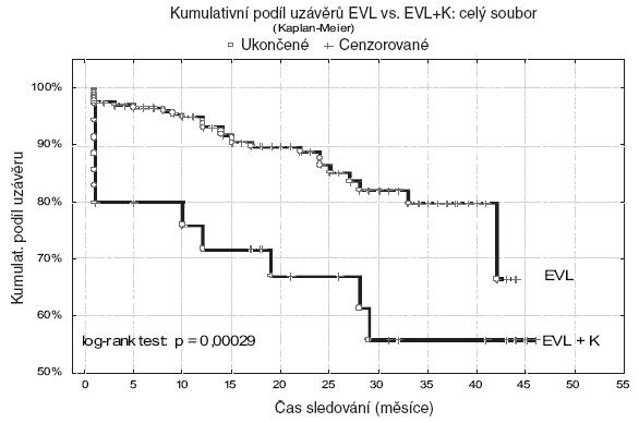 Hodnocení trvání uzávěrů metodikou podle Kaplana- Meiera v celém souboru Graph 2. Evaluation of occlusions according to Kaplan- Meier method for whole cohort