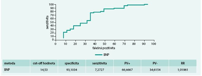 ROC křivky nemocných se srdečním selháním se zachovanou systolickou funkcí skupiny s BMI > 30 kg/m<sup>2</sup>