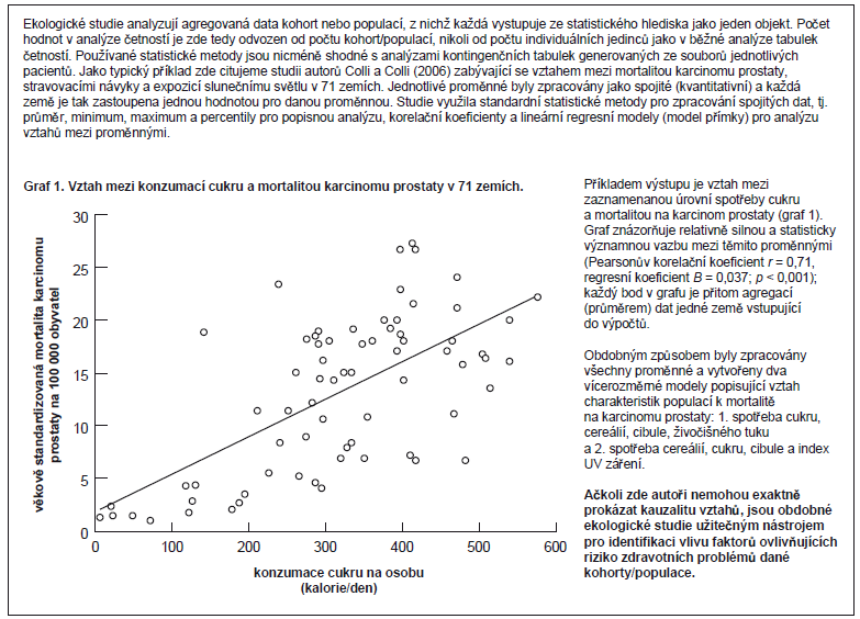 Příklad 1. Ekologické (korelační) studie – definiční příklad.