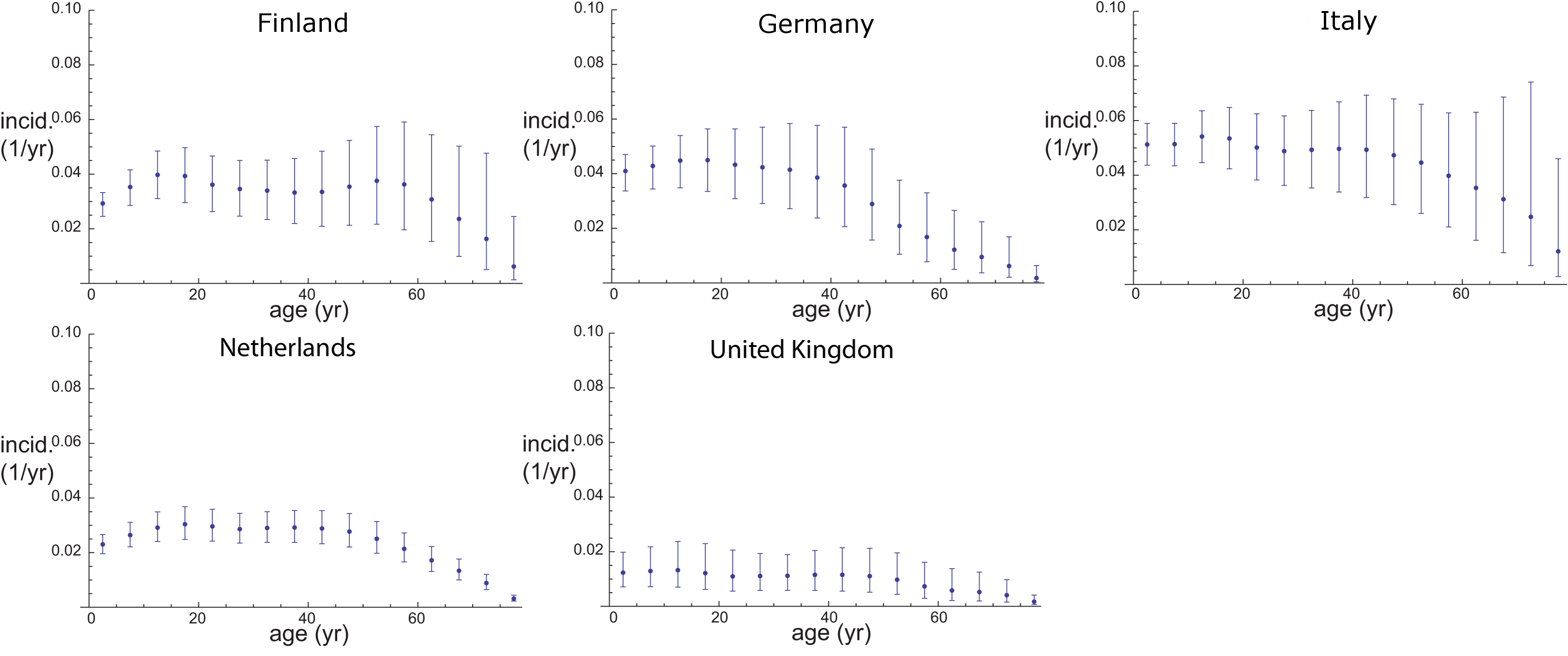 Seroincidence of pertussis in five European countries.