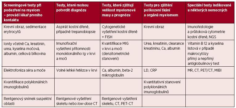 Tab. 3. 1 Iniciální vyšetření u pacienta s mnohočetným myelomem