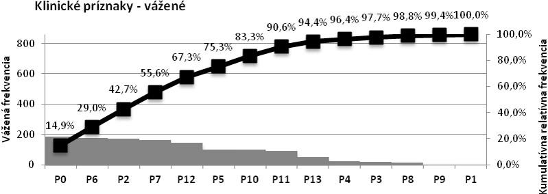 Paretov diagram – klinické príznaky s určením váh