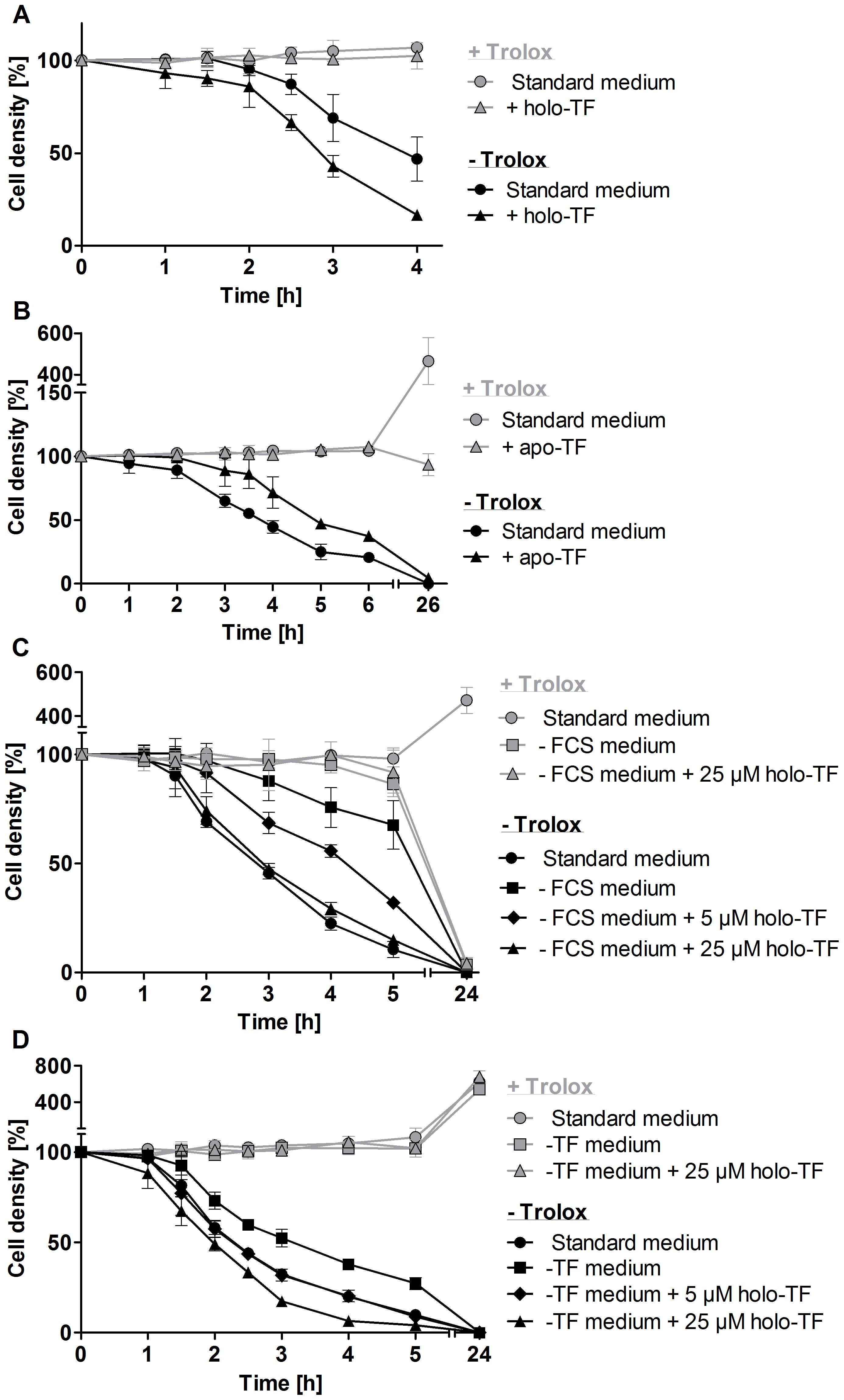 Holo-transferrin induces, whereas apo-transferrin slows down lysis of the <i>px I–II</i><sup>−/−</sup> BS parasites.