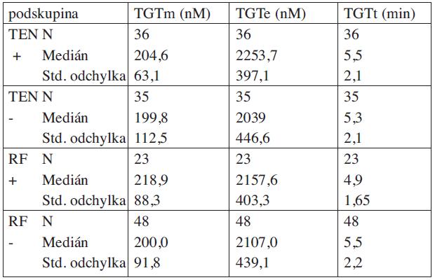 Výsledky parametrů TGT v podskupinách pacientů s trombofilní mutací.