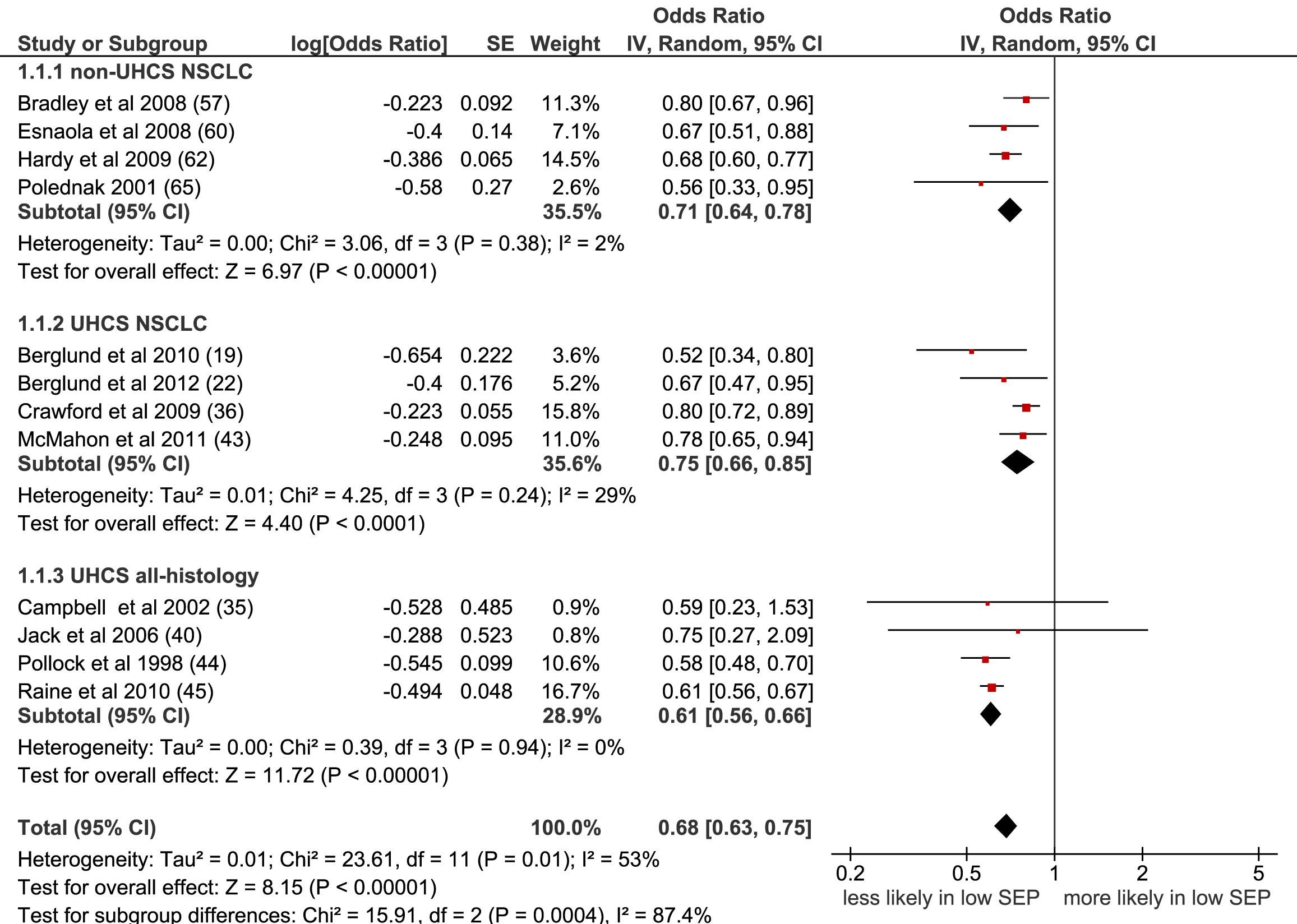 Meta-analysis of odds of receipt of surgery in low versus high SEP.