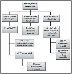 Návod k použití laboratorních testů v různých situacích při léčbě dabigatranem