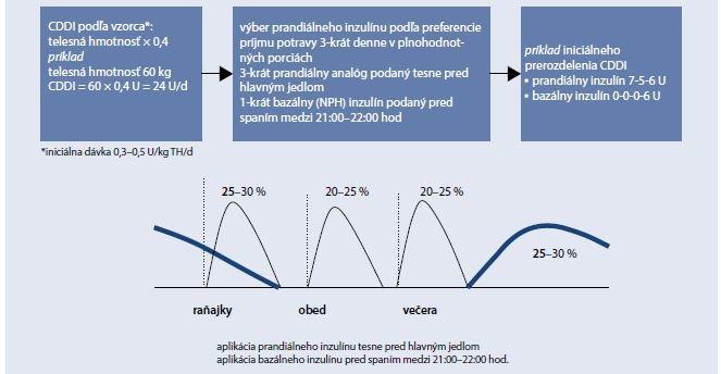 Schéma 5.2 | Úvodný inzulínový režim u DM1T pri preferencii stravovania 3-krát denne