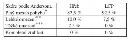 Funkční výsledky podle rozsahu pohybu v odstupu 12 měsíců od operace