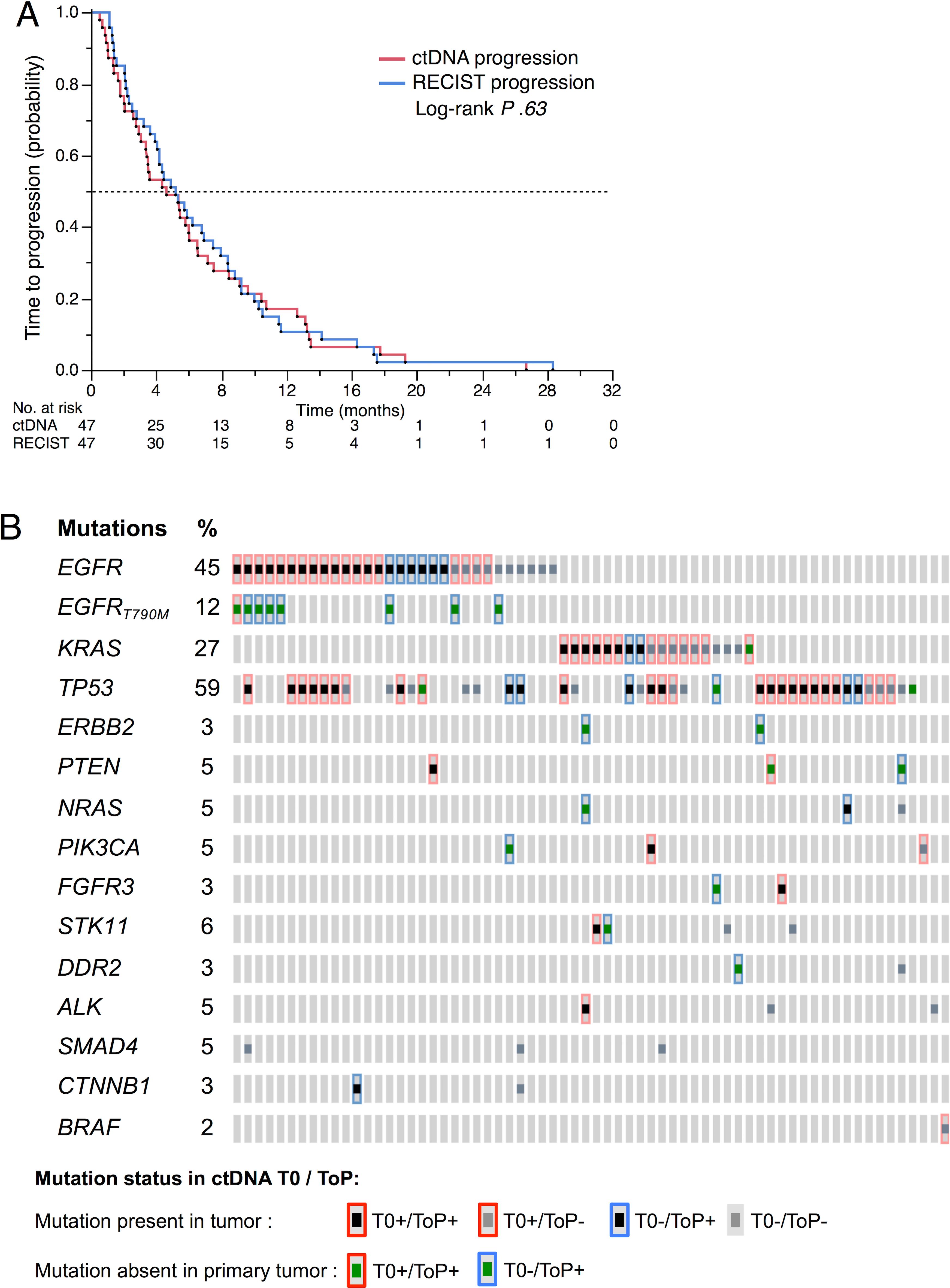 ctDNA at tumor progression.