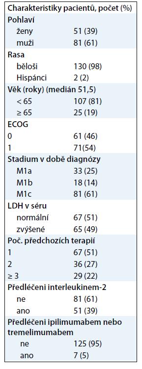 Vstupní charakteristiky pacientů ve studii BRIM2.