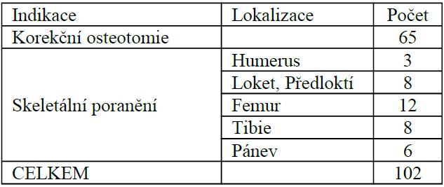 Počet provedených zevních fixací na KDCHOT v období 2002–2008
