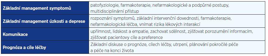 Základní <i>curriculum</i> paliativní péče v onkologii