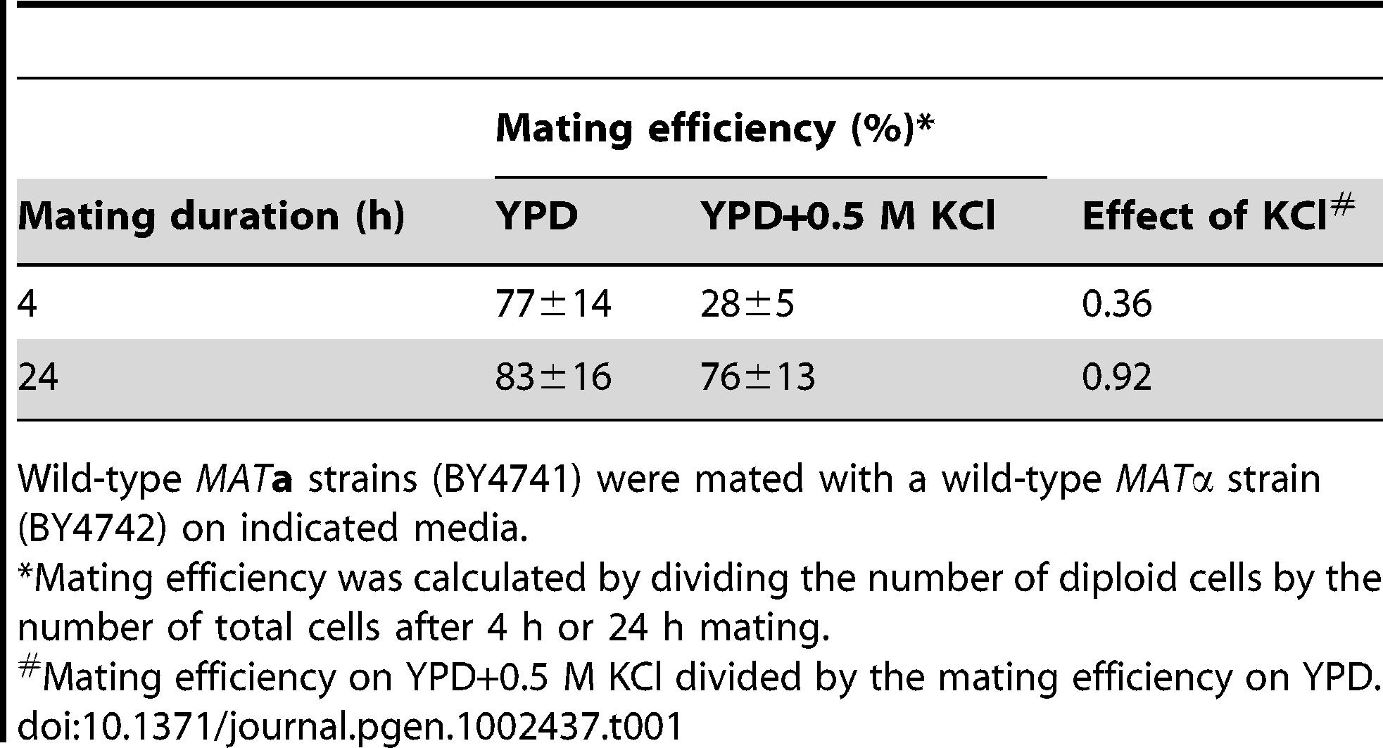 Hyperosmotic stress decreases mating efficiency.