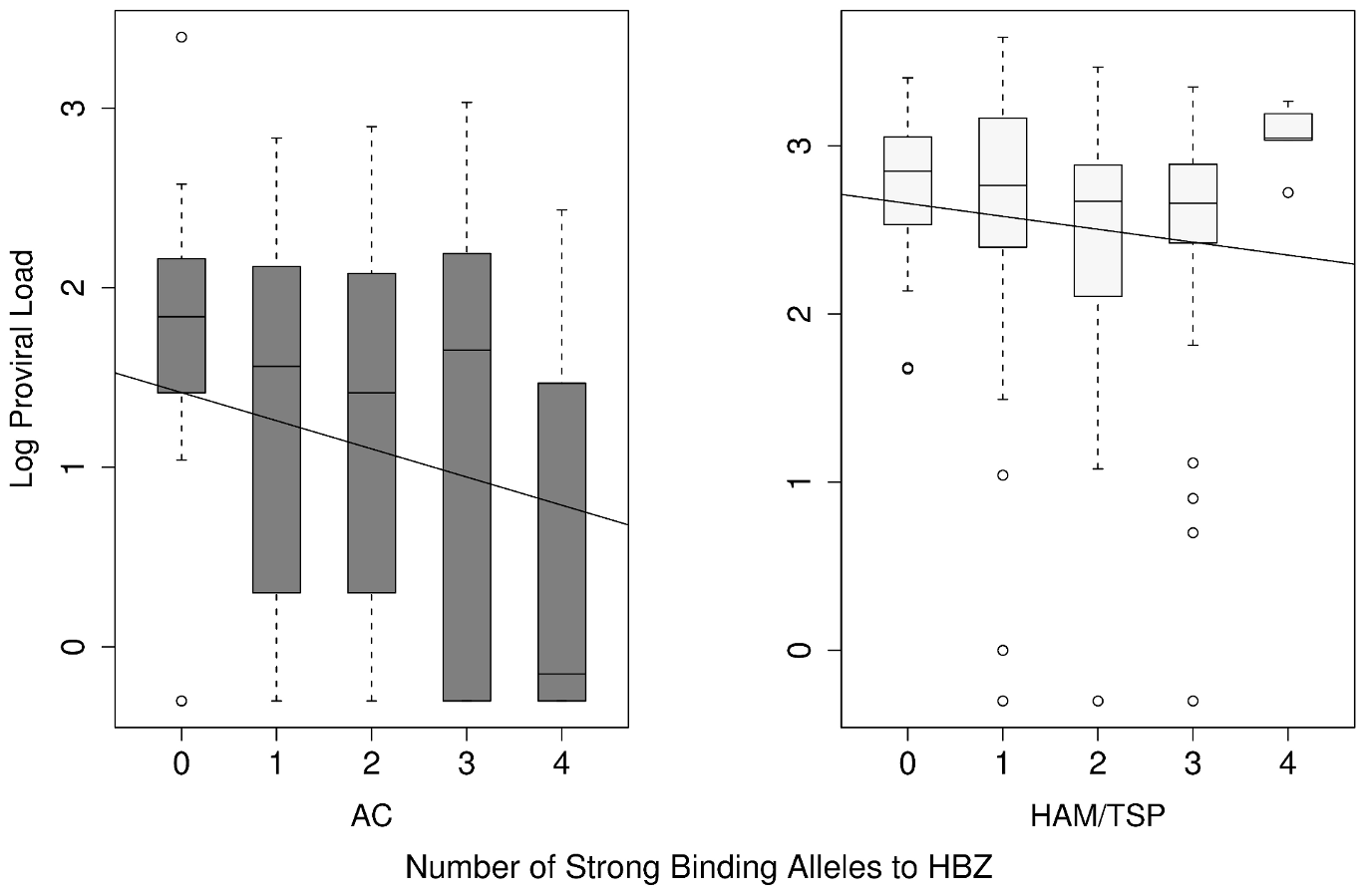 The count of strong binding alleles to HBZ per individual against their proviral load in AC and HAM/TSP groups.
