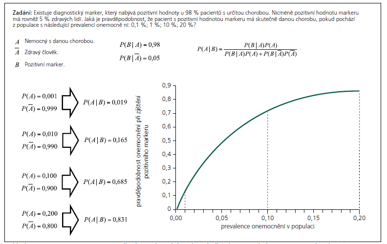 Příklad 1: Využití Bayesovy věty pro odhad pravděpodobných výsledků diagnostického testu v populacích s různou prevalencí diagnostikované choroby.