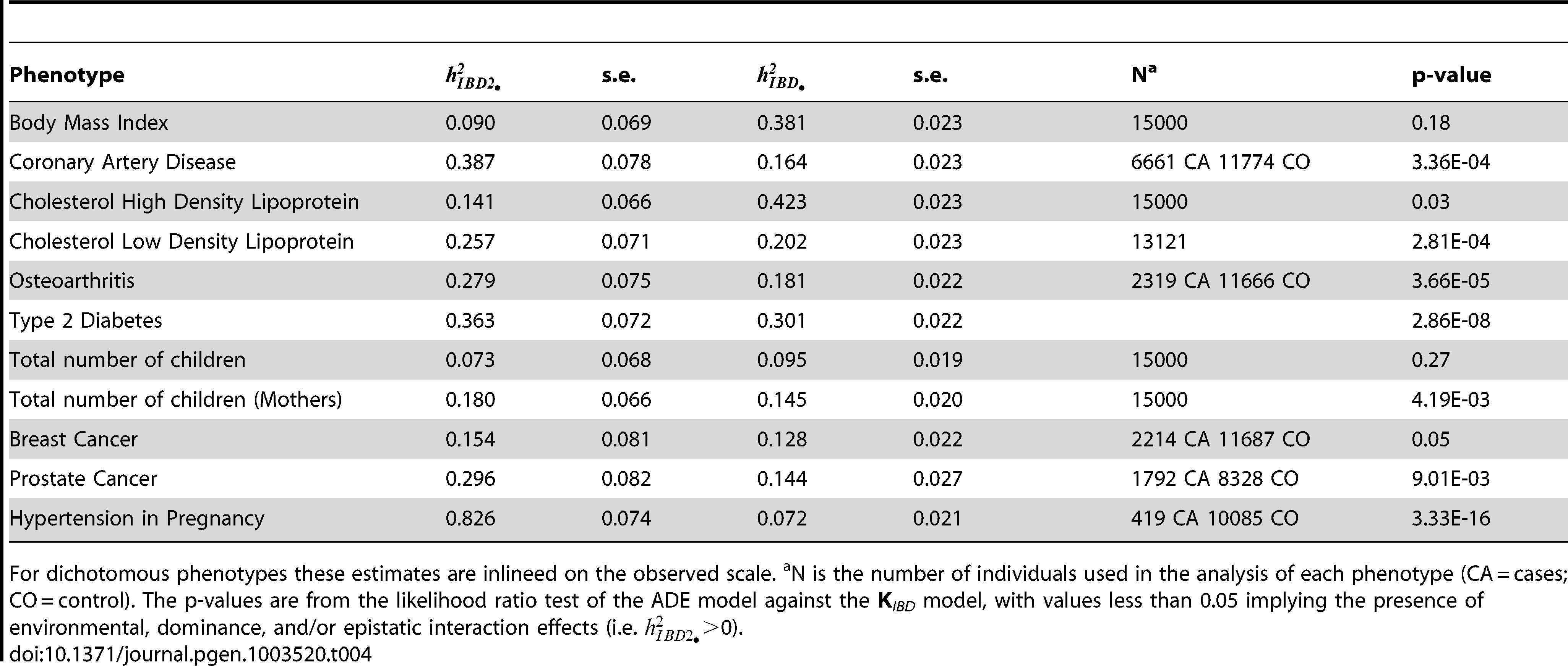 Joint estimates of heritability from two copy (dominant) IBD () and singly copy (additive) IBD ().
