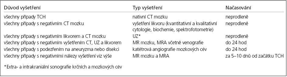Postup paraklinických vyšetření v diferenciální diagnostice thunderclap headache.