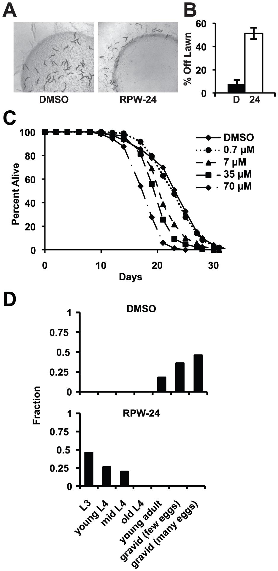 RPW-24 is toxic to <i>C. elegans</i>.