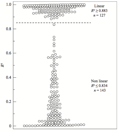 Figure 2. Subdivision in Linear (R² > 0.85) and non-linear (R² < 0.85) processes based on calculation of R² using 3 consecutive type specific viral load measurements. Dashed line R² = 0.85.