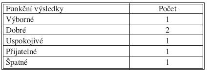Funkční výsledky podle Ennenkinga Tab. 5. Functional outcome according Ennenking