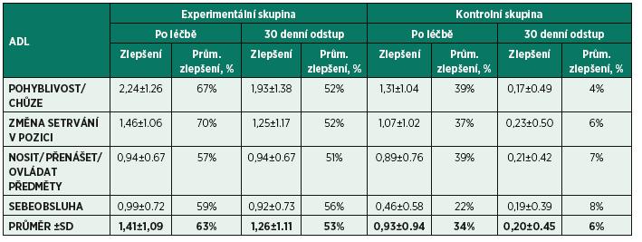 Zlepšení v provádění ADL hodnocené PFAQ.