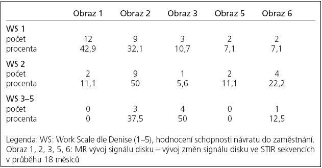 Sledování změn intenzity signálu disku na MR ve sledovaném období 18 měsíců.