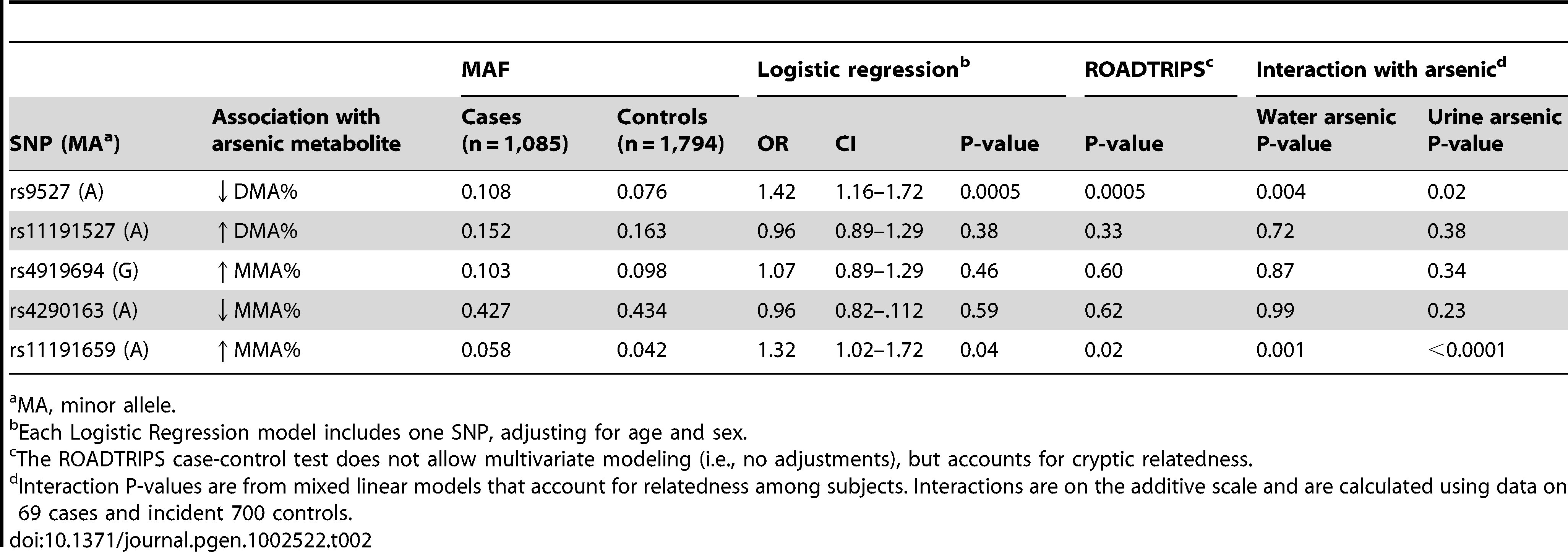 Association between the 10q24.32 genotyped variants and arsenical skin lesion risk and SNP-arsenic interaction estimates.