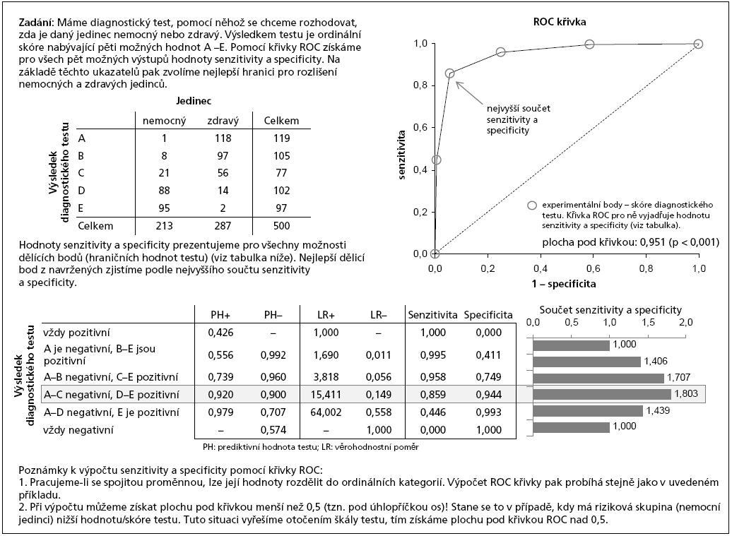 Příklad 1. Výpočet křivky ROC pro ordinální skóre.