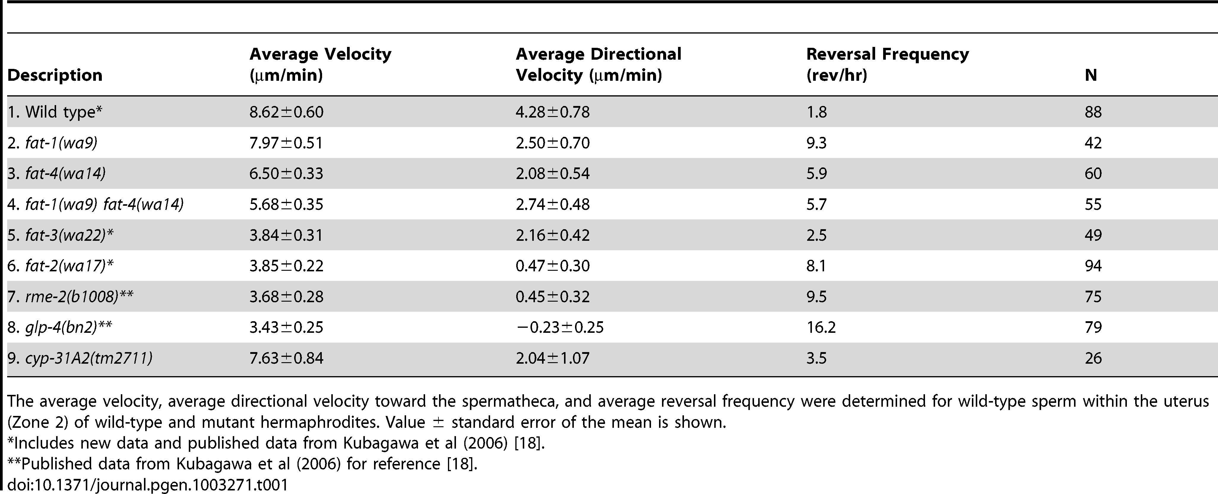 Sperm motility values in wild-type and mutant hermaphrodite uteri.