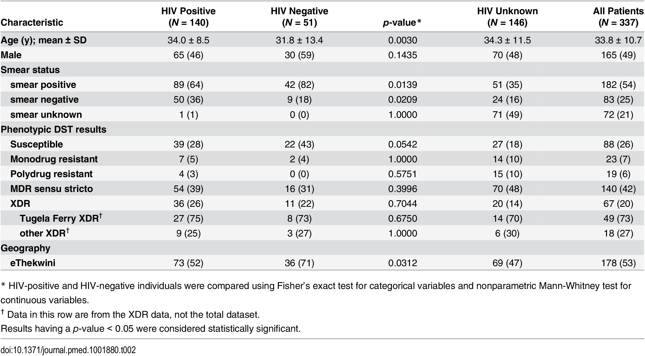 Demographic characteristics of participants and phenotypic drug susceptibility of strains.