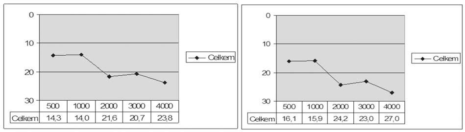 Graf 1b. Kostní vedení před a po operaci celého souboru.