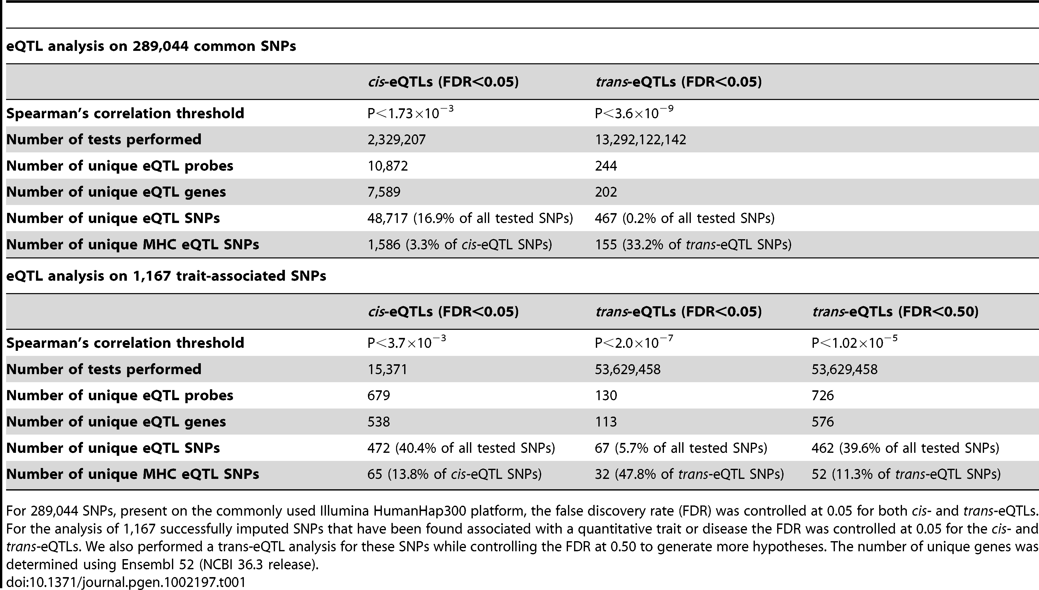 Detected eQTLs in 1,469 genetical genomics samples for 289,044 common SNPs and for 1,167 trait-associated SNPs.