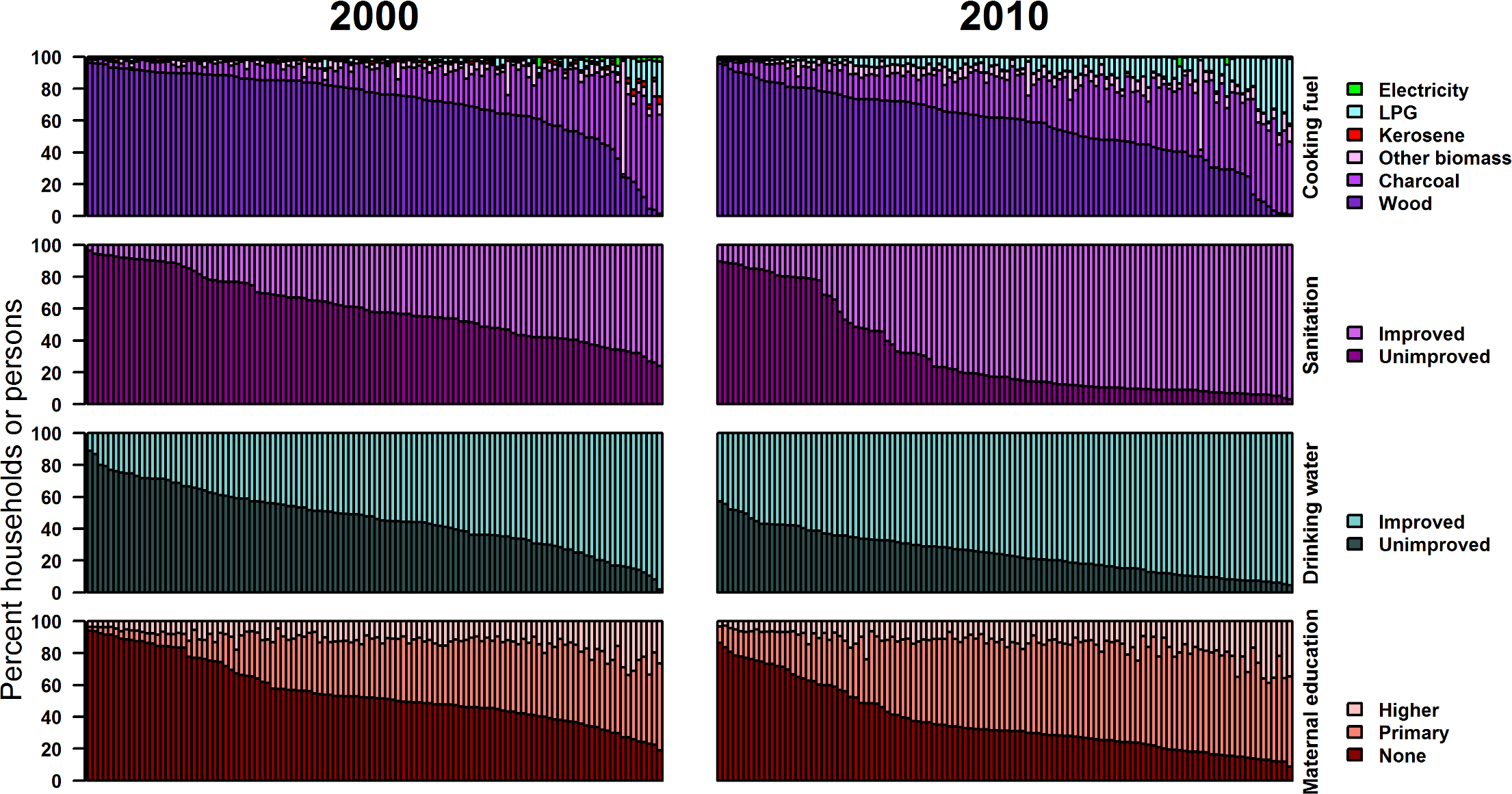 Distributions of household cooking fuel, sanitation facility, drinking water source, and maternal education by district in 2000 and 2010 (percent of households or persons).